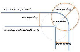 as you can see in the diagram the padded shape is only affected by the rounded corner when the shape padding is less than the corner radius