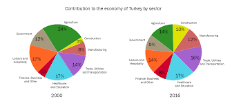 Turkey Charts Ielts Reports Basic To Band 9 Pie Charts Economy Of