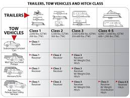 Trailer Hitches Towing Tech Center Autoanything Resource