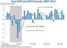 Third Estimate Of Gross Domestic Product For The Third
