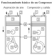 compresor de aire partes. cigüeñal y eje compresor de aire partes