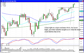 Stock Market Crash Not Evident By Candlestick Charts