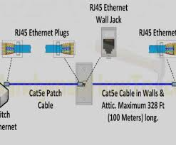 standard ethernet wiring diagram best cat5e wiring diagram a or b standard ethernet wiring diagram top ethernet wiring diagram t568b valid unique 5e ethernet cable rh