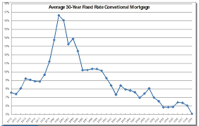 Interest History Chart Historical Chart Of Interest Rates Liz Warren Mt Hood
