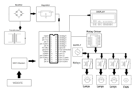 iot home automation project nevonprojects Internet Of Things Diagrams Internet Of Things Diagrams #39 internet of things diagrams
