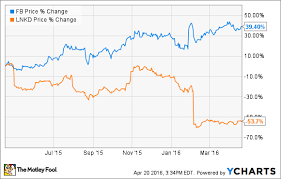 Facebook Stock Chart 10 Years Better Buy Facebook Inc Vs Linkedin The Motley Fool