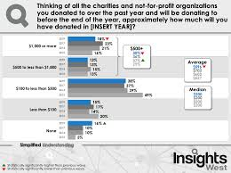 Chart Of Donation Percentages By Charities Charitable Giving In Bc Takes A Dip As Charitable