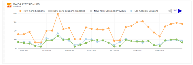 Creating Customizable Charts Graphs And Kpis In Google