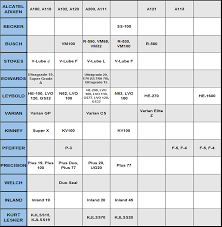 Sample Oil Filter Cross Reference Chart Oil Filter Cross Reference Chart Resume Template Sample 1