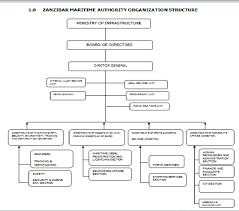 Port Authority Org Chart Zanzibar Maritime Authority