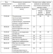 ГБПОУ МО Пушкинский лесо технический техникум официальный сайт  Контрольные цифры приёма