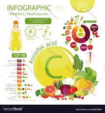 Vitamin C Or Ascorbic Acid