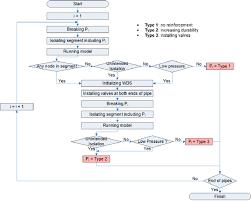 Reinforcement Area Chart Flow Chart For Determining Three Reinforcement Types Types