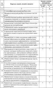 Контрольно измерительные материалы по русскому языку hello html 7a9e5dc png