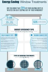 How To Make Your Windows More Energy Efficient  Articles  RESNETWindow Blinds Energy Efficient