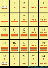 Mayan Number Chart Numbers History 2