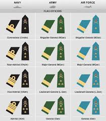 Usaf Rank Chart Canadian Military Rank Structure For The Air Force Navy And