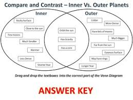 Venn Diagram Of Planets Compare Contrast Inner Vs Outer Planets Activity Worksheets