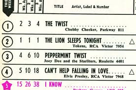 Billboard Charts By Year Rewinding The Charts 53 Years Ago The Twist Took A