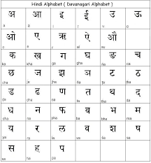 German Alphabet Chart Pronunciation L Sheet Learn Hindi Alphabet And Other Basic