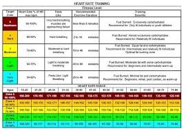 Heart Rate Zone Chart Cardio Target Chart Heart Rate Zones Chest Workout