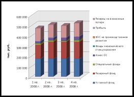 Курсовая работа Анализ деятельности банка на примере ОАО Уралсиб  В итоге за исследуемый период величина собственных средств банка увеличилась на 1207679 тыс руб или на 105% Квартальные темпы прироста составили 35%