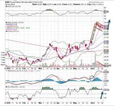 Dba Etf Chart Agriculture Etf Dba Is Wednesdays Chart Of The Day