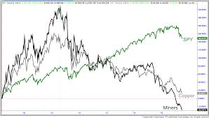 biotech and pharmaceuticals the next boom to go bust economy mining industry versus s p 500 boom bust cycle