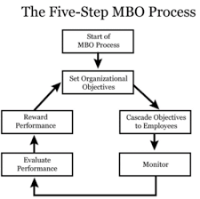 Management by objectives (mbo) is a strategic management model that aims to improve organizational performance by clearly what is the difference between mbo and management by exception (mbe)? Management By Objectives Mbo Cio Wiki