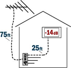 tv antenna booster. tv antenna signal loss tv booster