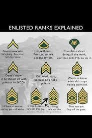 Rank Chart Army Humor Military Jokes Military Ranks