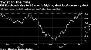 Bond Market Live Chart Stock Markets Live Indian Share Stock Market News Data