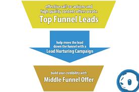 Lead Nurturing What Is A Lead Nurturing Campaign