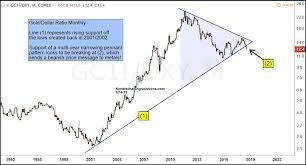 Gold In Dollar Chart Gold Dollar Ratio Sending Bearish Message To Precious