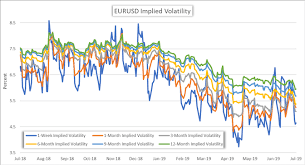 Eur Usd Volatility Chart Eur Usd Implied Volatility Drops To Multi Year Lows