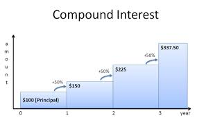 Loan Interest Calculator Adorable A Visual Guide To Simple Compound And Continuous Interest Rates