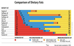 Fat Comparison Chart