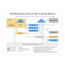 political system of the united states essay   essay for you    political system of the united states essay   image
