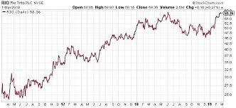 Commodity Prospects Of Rio Tinto Versus Bhp Billiton Bhp