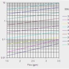 pipe flow rate chart amazing friction loss tables for hdpe pipe hdpe pipe flow rate