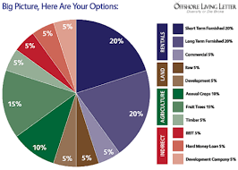 Balanced Investment Portfolio Pie Chart Building An International Property Investment Portfolio