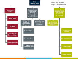 Graduate School Organizational Chart Wsu Graduate School Introduction Bill Andrefsky Dean Ppt