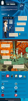 best ideas about doctor who information and theories on we all want to get inside doctor who s time traveling tardis but sadly not that many of us ever do luckily a new infographic is here to give us a