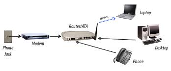 using your switchworks phone  switchworks using the cable provided then connect the ata to the modem finally plug your phone or cordless phone base station into the ata see diagram below