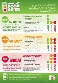 Traffic Light Food Chart 24 Best Food Images Nutrition Bulletin Boards Nurse