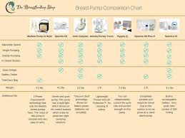 Breast Pump Comparison Chart Pin On Baby