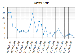 Apex Lets Talk About Charts Attributes Inverted Scale