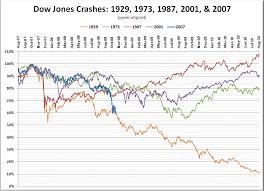 Comparing Past Market Crashes Seattle Bubble
