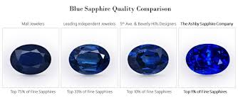 Sapphire Rating Chart How To Buy Sapphires