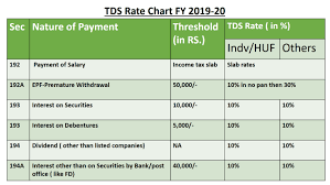 Tds Rate Chart Fy 2019 2020